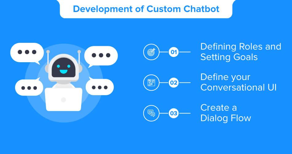 Development-of-Custom-Chatbot