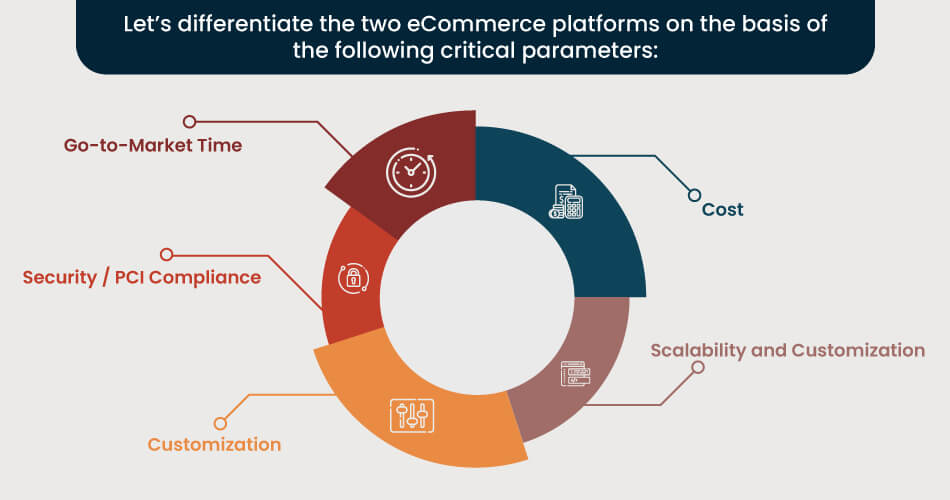 comparison-of-open-source-ecommerce-and-saas-ecommerce