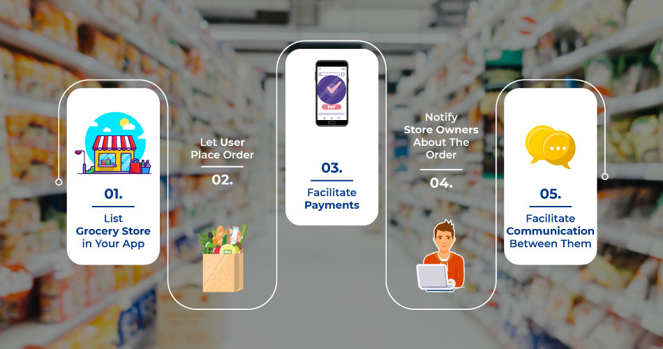 grocery-finalize-the-business-model