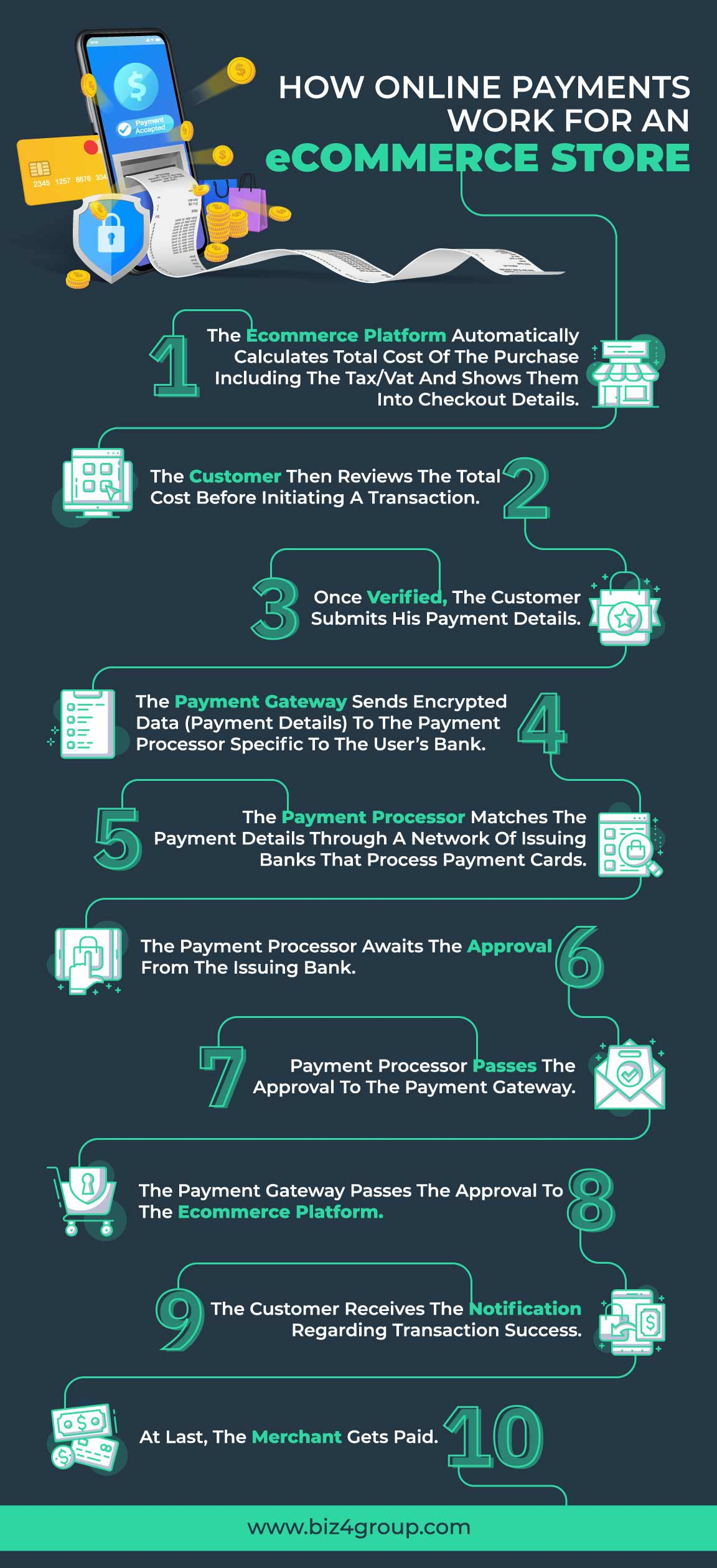 how-online-payments-work-for-an-eCommerce-store