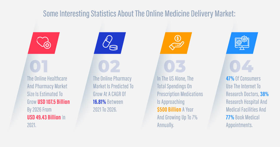 practo-Some-Interesting-Statistics-About-The-Online-Medicine-Delivery-Market